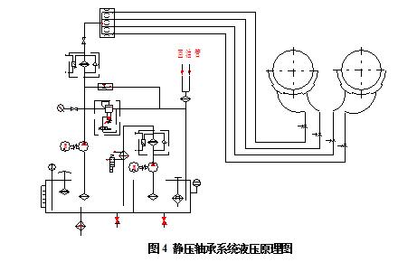 静压轴承系统液压原理图图片